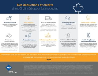 Des déductions et crédits d'impôt d'intérêt pour les médecins