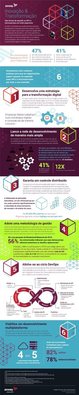 Inovação & Transformação