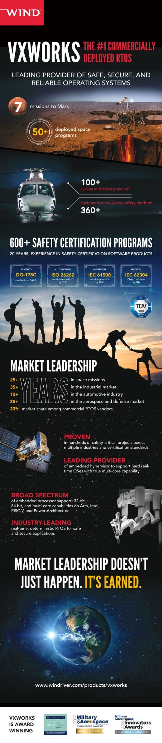 VxWorks Infographic