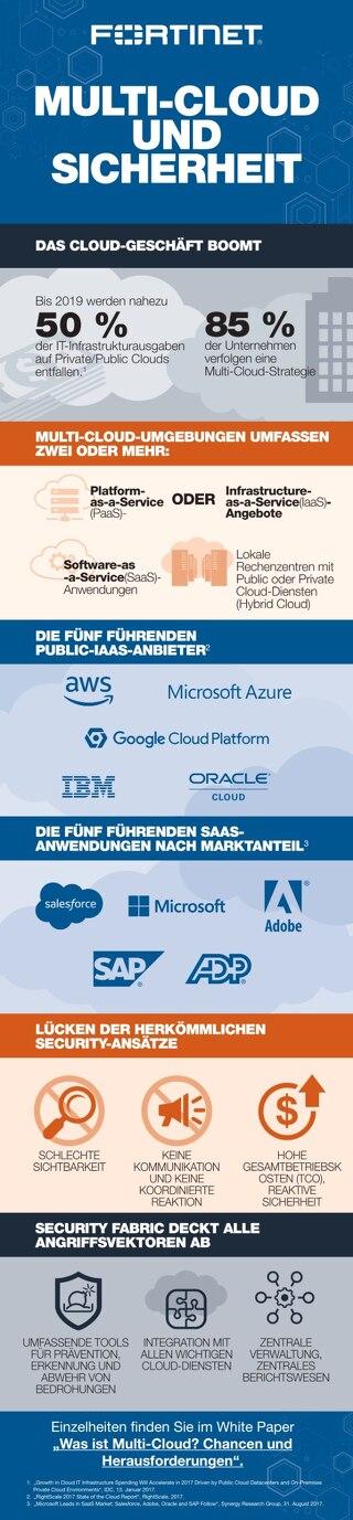 Multi-Cloud und Sicherheit
