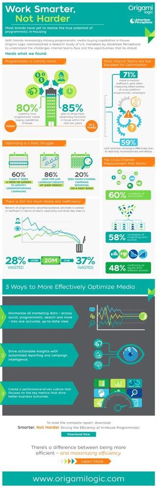 Work Smarter Infographic