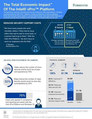 The Total Economic Impact of the Intel vPro Platform [Infographic]
