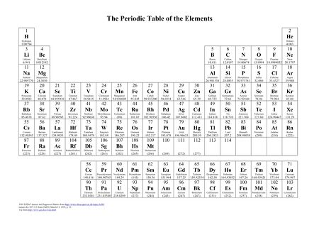 Science The Periodic Table Of Elements