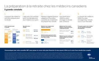 La préparation à la retraite chez les médecins canadiens