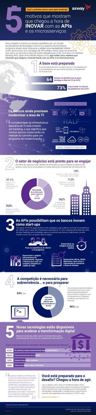 O próximo passo para o Open Banking
