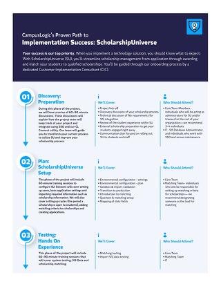 ScholarshipUniverse Implementation Success Path