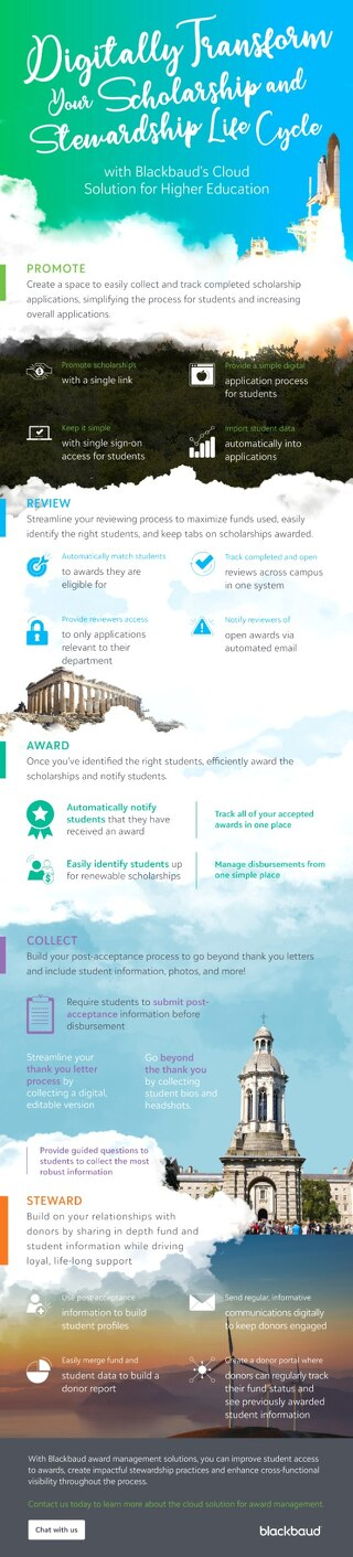 Infographic: Scholarship Stewardship Lifecycle
