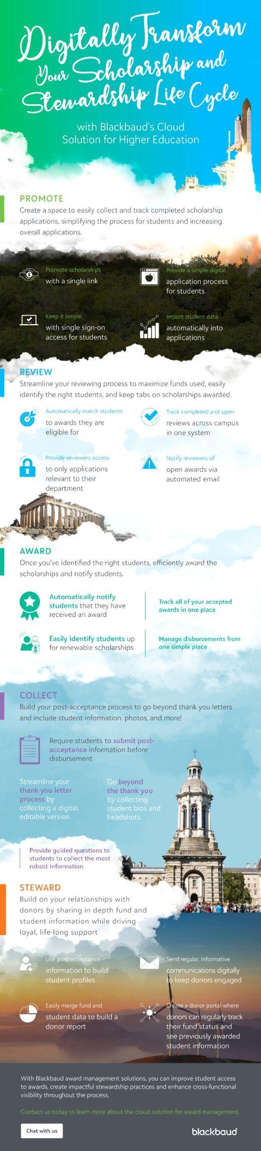 Infographic: Scholarship Stewardship Lifecycle