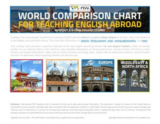 Teaching-Abroad-Country-Chart-No-Degree