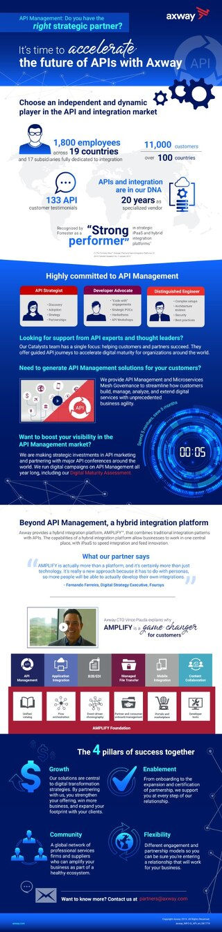API Management: Do you have the right strategic partner?