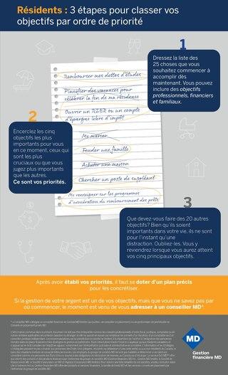 Résidents : 3 étapes pour classer vos objectifs par ordre de priorité