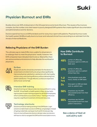 EHRs and Physician Burnout