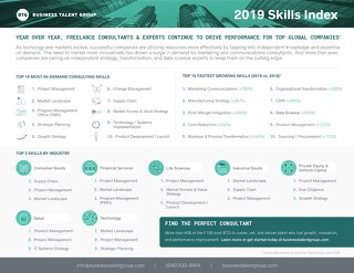 Skills Index 2019 - Business Talent Group