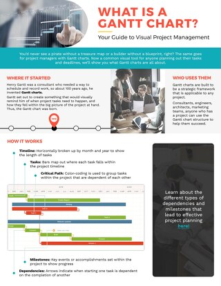 What is a Gantt Chart? | Your Guide to Visual Project Management