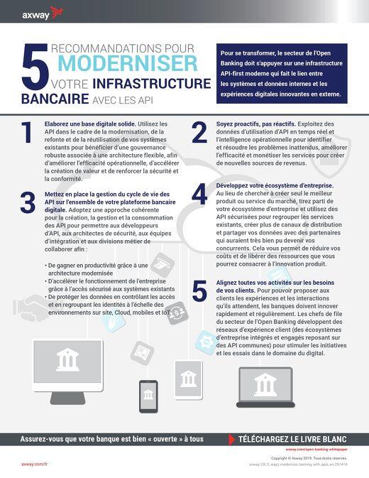 5 recommandations pour modernizer votre infrastructure bancaire avec les API