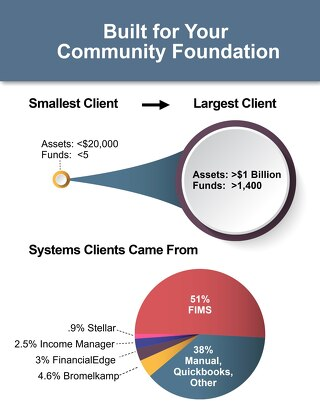 Community Foundation Client Demographics