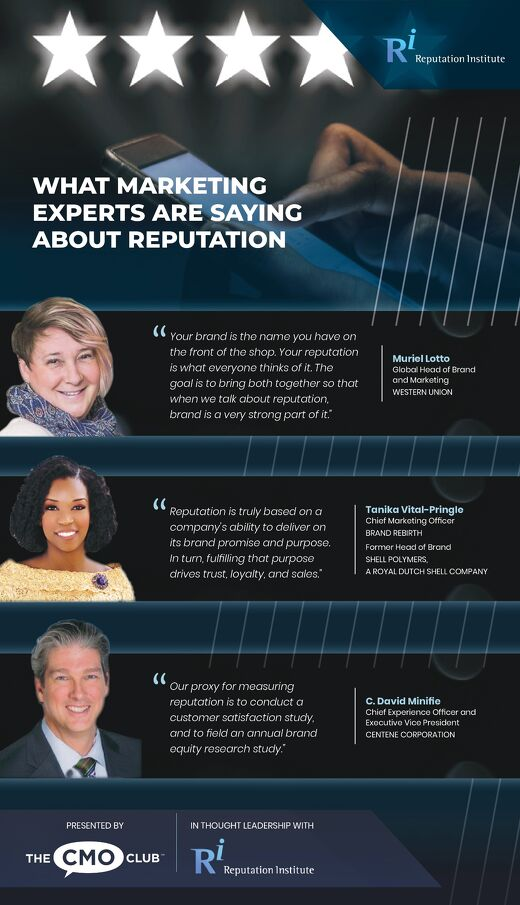 What Marketing Experts are Saying About Reputation