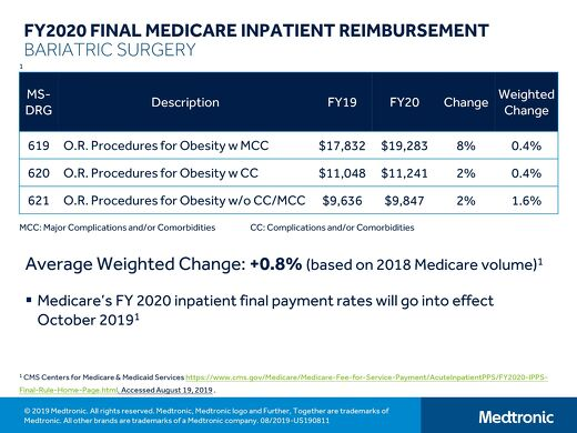 2020 Final Medicare Inpatient Reimbursement for Bariatric Surgery