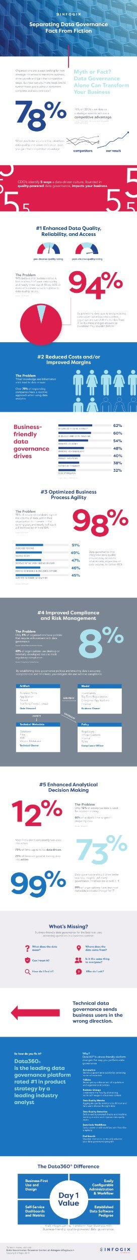 Dispelling the Data Governance Myth Infographic