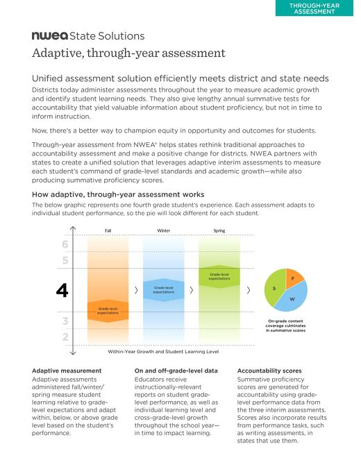 Through-Year Assessment Fact Sheet