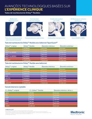 Tubes de trachéostomie Shiley flexibles (Codes A)