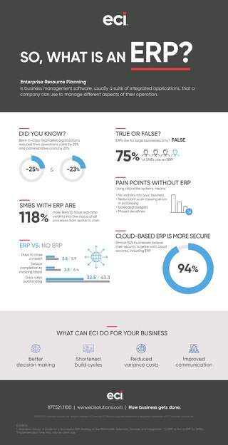 Infographic: Benefits of Cloud ERP