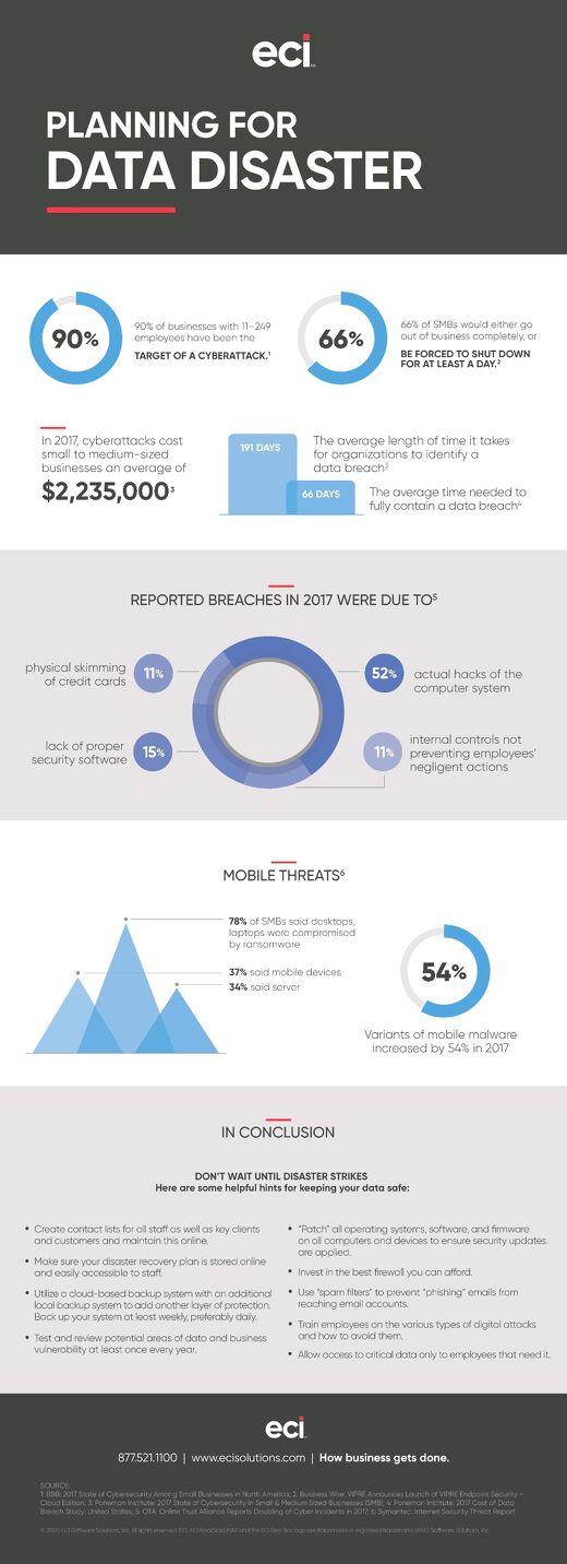 LBMH Data Disaster Infographic