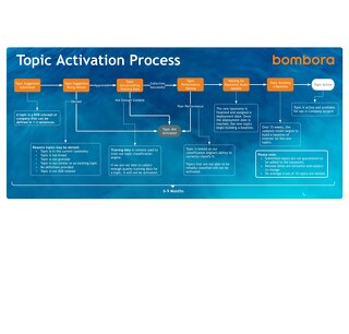 Topic Activation Process