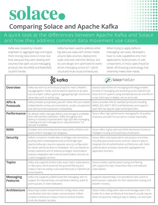Comparing Solace and Apache Kafka