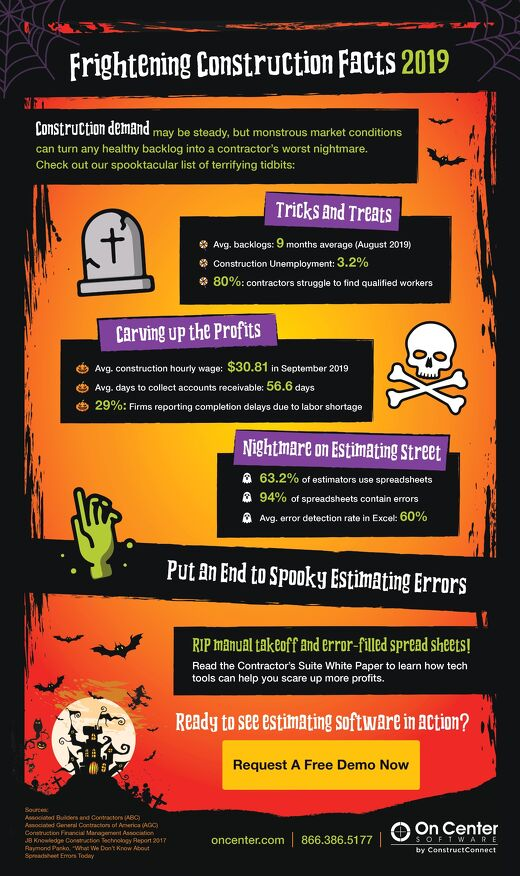 2019 Halloween Infographic