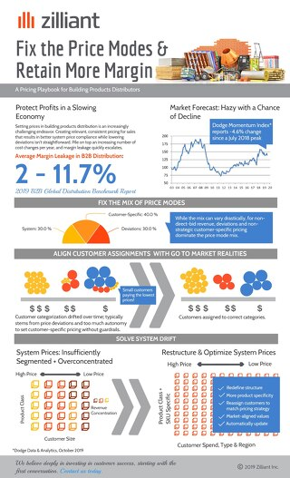 Fix Price Modes to Retain Margin: A Building Products Distribution Pricing Infographic