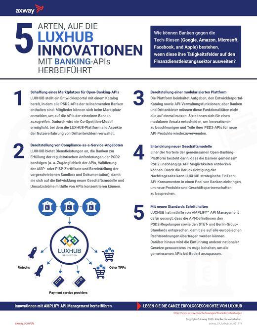 5 Arten, auf die Luxhub Innovationen mit Banking-APIs herbeiführt