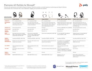 Plantronics UC Portfolio for Microsoft
