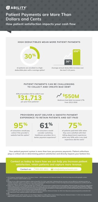 How Patient Satisfaction Impacts Your Cash Flow