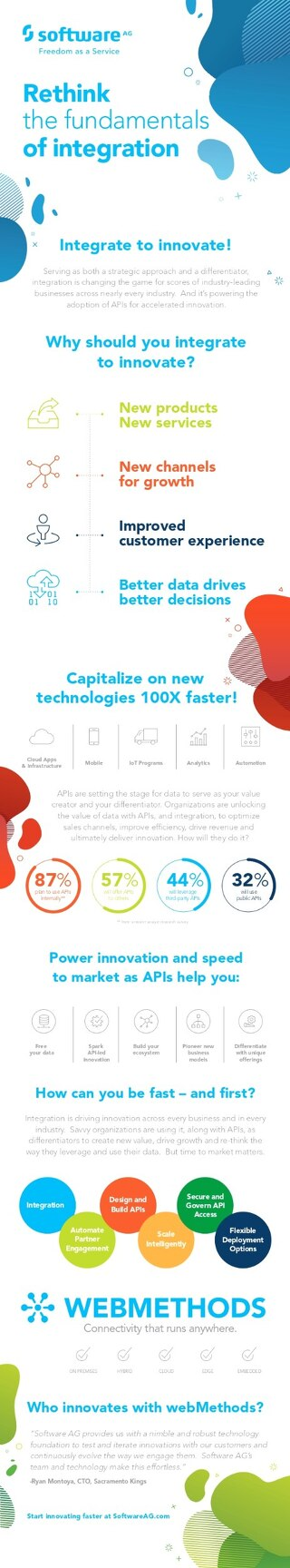 Speed to Market infographic