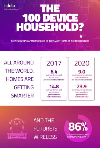 Infographic: Explore the connected home attack surface of the near future