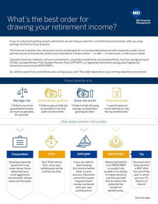 Best order for drawing your your retirement income