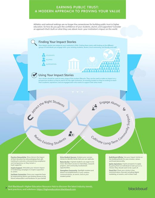 Infographic: A Modern Approach for Earning Public Trust