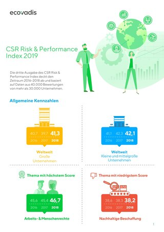 Infographiken zum CSR Risk & Performance Index 2019