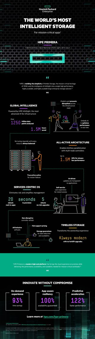 HPE Primera Infographic