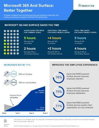 Maximizing Your ROI from Microsoft 365 with Microsoft Surface