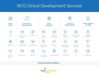 WCG Portfolio of Services