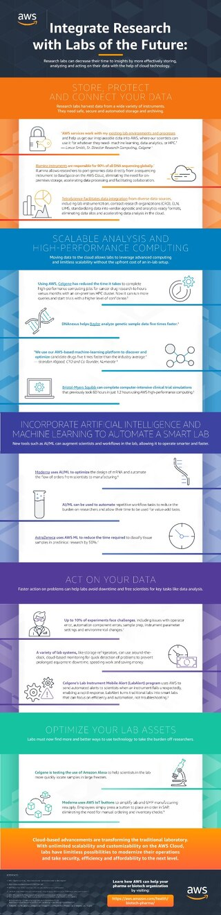 Integrated Research Labs Infographic (1)