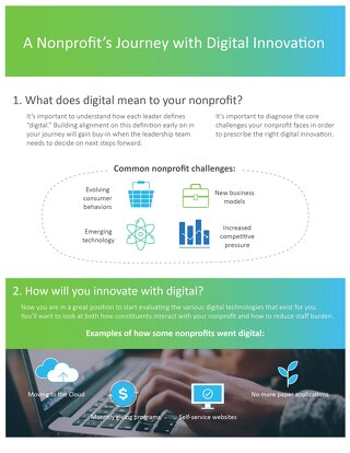 Digital Innovation Infographic