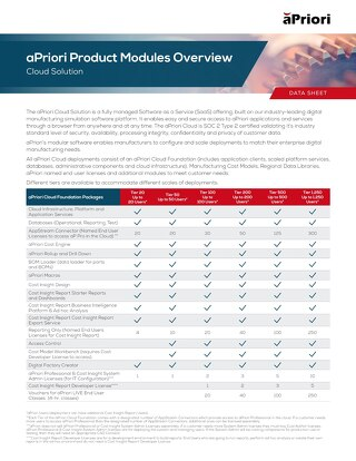 aPriori Cloud Product Modules Overview Datasheet