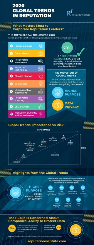 2020 Global Trends in Reputation Infographic