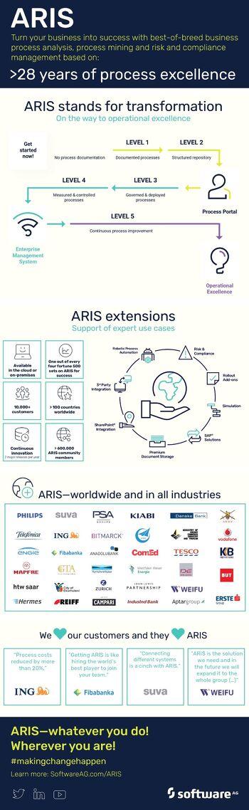 Infographic: ARIS