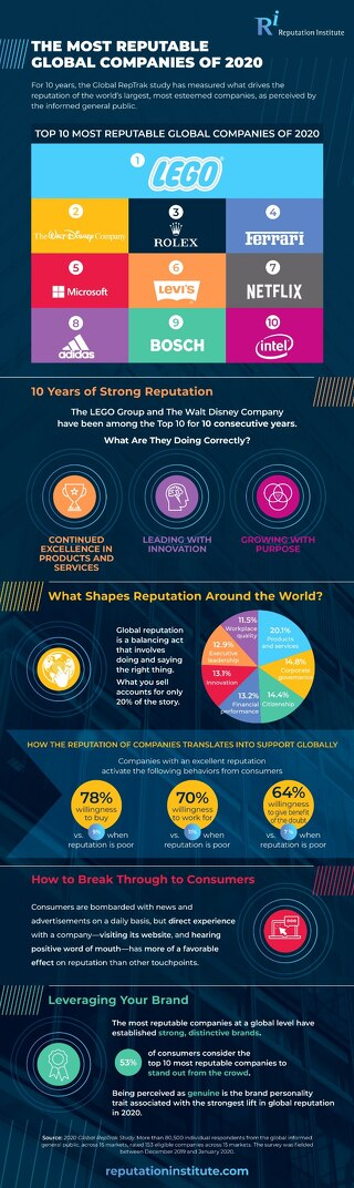 2020 Global RepTrak Infographic