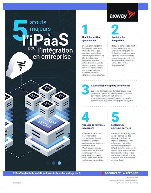 5 atouts majeurs de l'iPaaS pour l'intégration en entreprise
