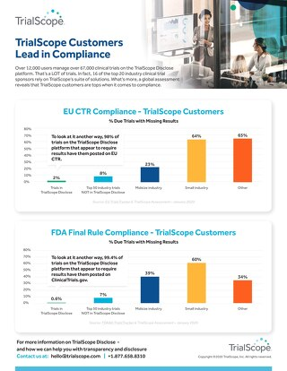 TrialScope Customers Lead in Compliance
